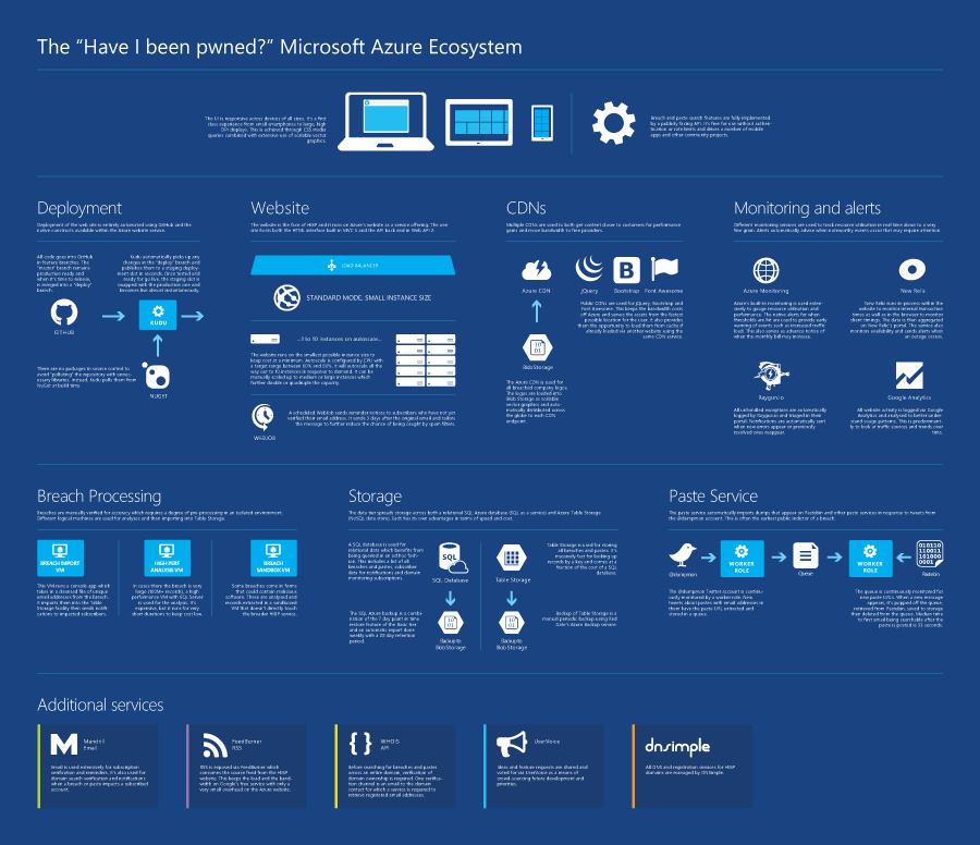 """The """"Have I been pwned?"""" Microsoft Azure Ecosystem"""